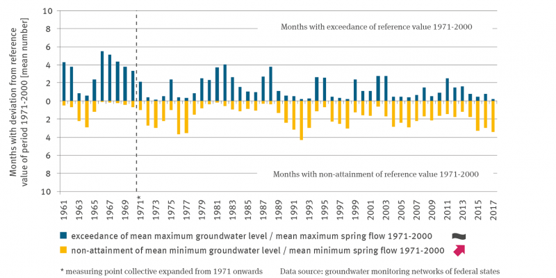 The column graph above the 0-axis shows the mean number of months in which the mean highest groundwater level or the mean highest spring discharge has been exceeded since 1961. The trend analysis was carried out for the time series from 1971 onwards, as the full set of measuring points is only available from then on. There is no significant trend, the development is cyclical. Below the 0-axis, the undershoot of the mean lowest groundwater level or the mean lowest spring discharge is plotted from 1961 onward