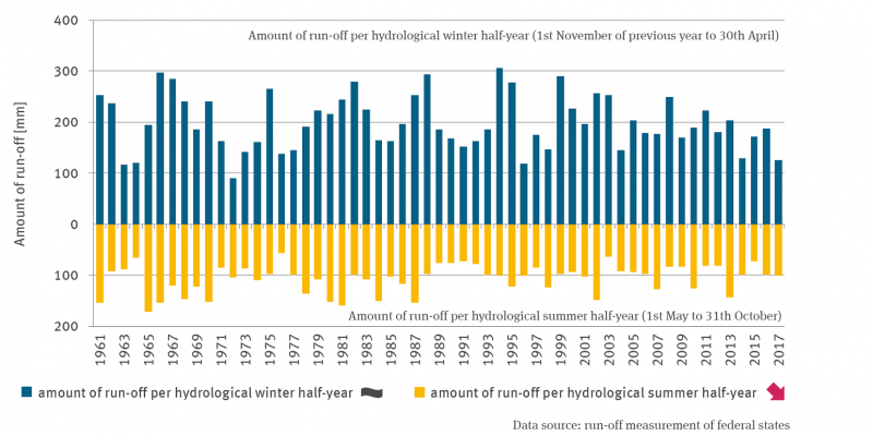 The column chart shows the discharge height on the German federal territory in the hydrological winter half-year (November to April) and in the hydrological summer half-year (May to October) from 1961 onwards. The discharge height in the hydrological winter half-year shows no trend, that in the hydrological summer half-year shows a significantly decreasing trend.