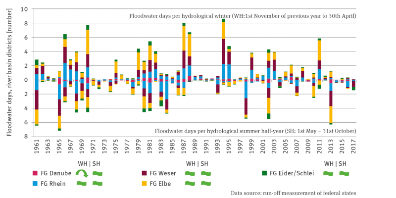 The stack column graph shows the mean number of flood days in the hydrological winter half-year (November to April) and in the hydrological summer half-year (May to October) from 1961 onwards, differentiated for the Danube, Rhine, Weser, Elbe and Eider/Schlei river basins. The development in the Danube river basin shows a quadratically decreasing trend in the hydrological winter half-year, all other data series are trend-free. There are strong fluctuations between the years.