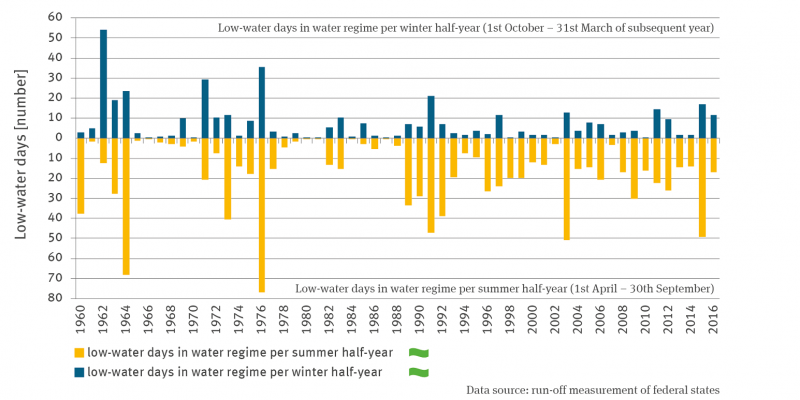 The stack column graph shows the mean number of low-water days in the hydrological winter half-year (October to March) and in the hydrological summer half-year (April to September) from 1960 onwards. Both time series show no trend. There are strong fluctuations between the years.