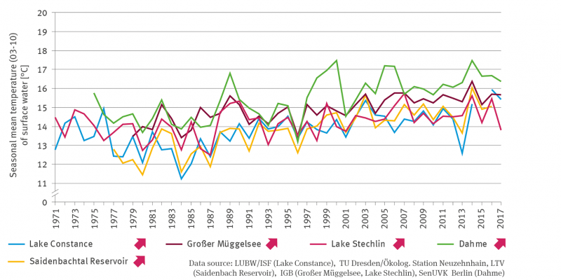 The line graph shows the development of the mean monthly temperatures of the season from March to October from 1971 for Lake Constance, the Saidenbachtalsperre, the Großer Müggelsee, the Stechlinsee and the Dahme. All time series show a significantly increasing trend with clear fluctuations between the years.