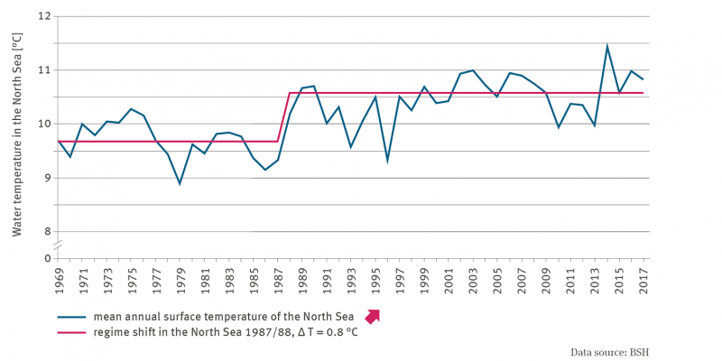 The line graph shows the averaged annual surface temperature of the North Sea from 1969 onwards. The trend is increasing over the entire time series. In 1987/88 a clear regime shift with a delta of 0.8°C took place.
