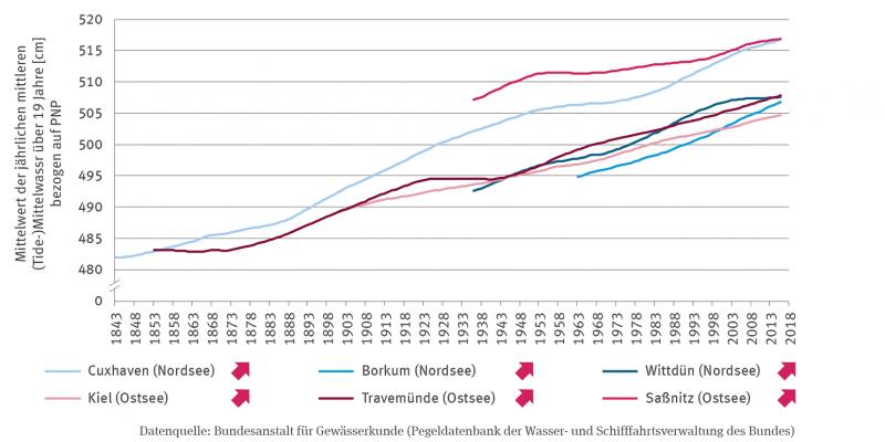 Das Liniendiagramm zeigt den Durchschnitt des Jahresmittelwertes des Tidenwassers über 19 Jahre für Cuxhaven (Nordsee) ab 1843, für Travemünde (Ostsee) ab 1853, für Kiel (Ostsee) ab 1901, für Wittdün (Nordsee) ab 1936, für Saßnitz (Ostsee) ab 1954 und für Borkum (Nordsee) ab 1963. Alle Zeitreihen zeigen einen deutlich steigenden Trend.