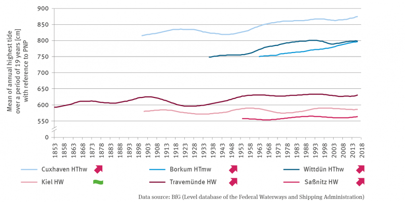 The line graph shows the mean value of the annual highest mean tidal water over 19 years for Cuxhaven (North Sea) from 1900, for Travemünde (Baltic Sea) from 1853, for Kiel (Baltic Sea) from 1901, for Wittdün (North Sea) from 1936, for Saßnitz (Baltic Sea) from 1954 and for Borkum (North Sea) from 1963. All time series except for Kiel show a significantly increasing trend.