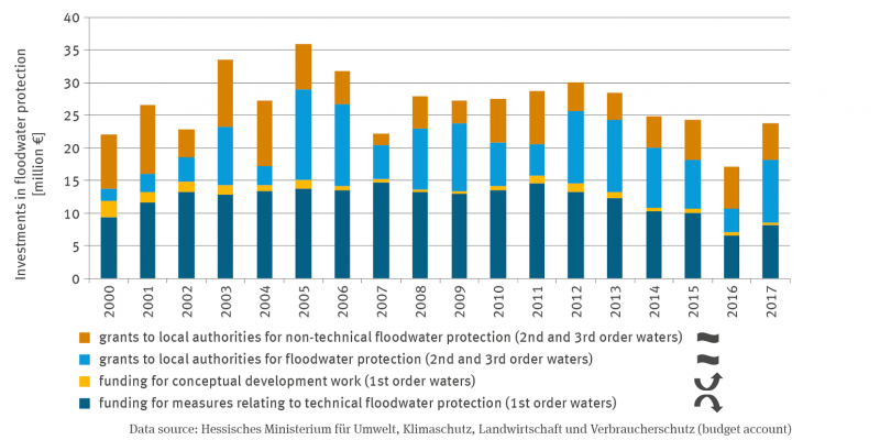 The stacked column graph shows the development of grants to municipalities for technical and non-technical flood protection on second- and third-order water bodies as well as the expenditure of funds for conceptual preparatory work on first-order water bodies and for technical flood protection measures on first-order water bodies from 2000 to 2017. The expenditures fluctuate from year to year; they were highest in 2005 and lowest in 2016.