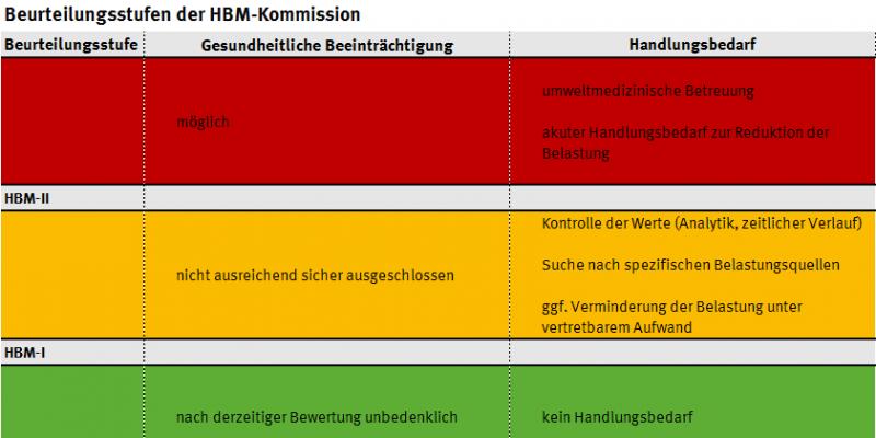 Human-Biomonitoring-Werte (HBM-I und -II) zur Beruteilung der gesundheitlichen Belastung zeigen den Handlungsbedarf auf.