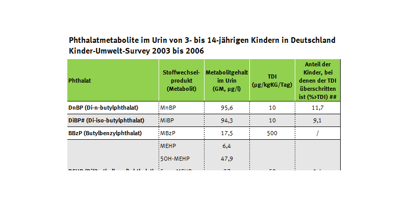 Tabelle der Phthalatüberschreiter