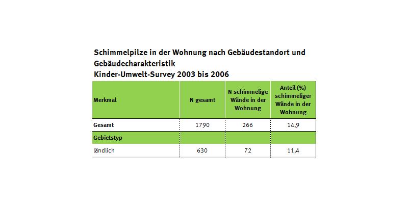 Tabelle zur Schimmelbelastung der Haushalte im KUS
