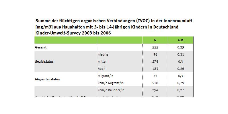 Tabelle zu Faktoren, die die VOC-Balastung beeinflussen