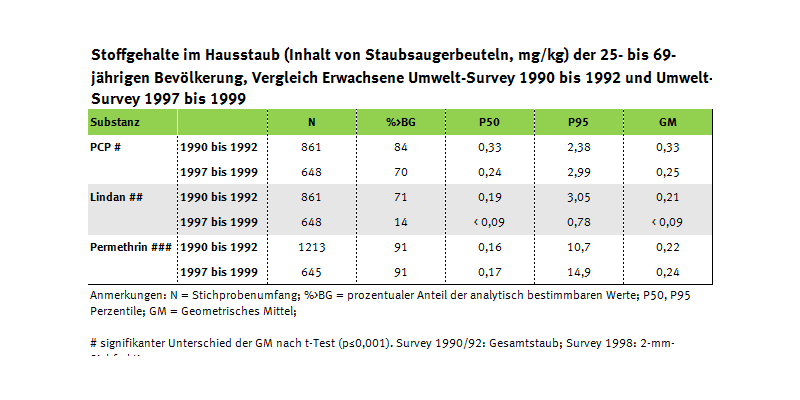 Tabelle zu Schadstoffen im Hausstaub der Erwachsenen seit 1990