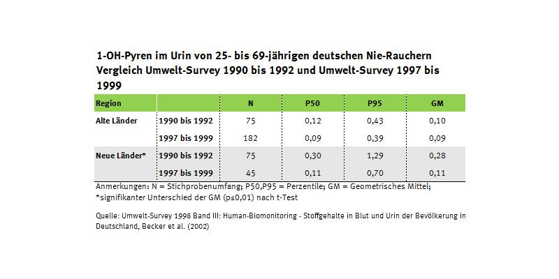 Tabelle zur PAK-Belastung der Erwachsenen seit 1990