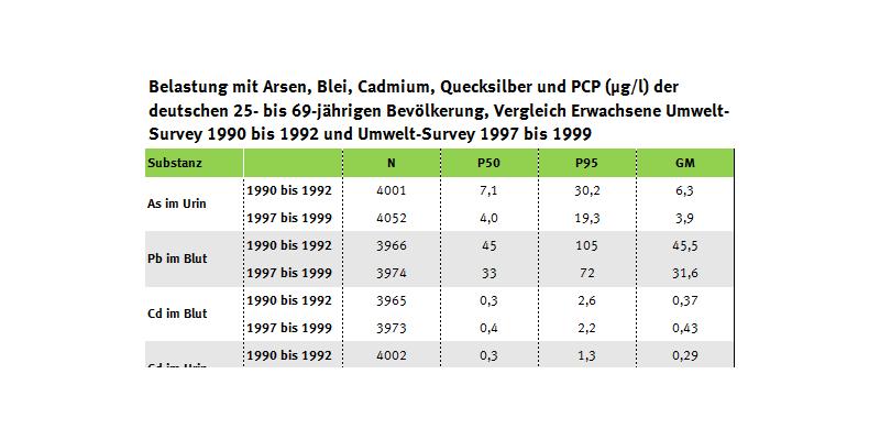 Tabelle über Belastung der Erwachsenen mit Arsen, Blei, Cadmium und Quecksilber seit 1990