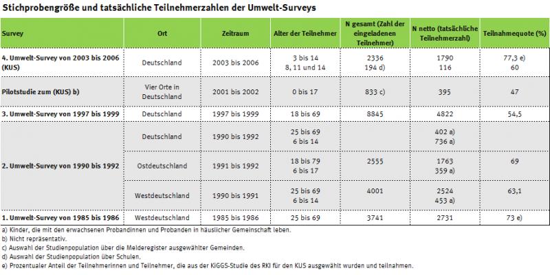 Tabelle mit Teilnehmerzahlen der Deutschen Umweltstudie zur Gesundheit seit 1985