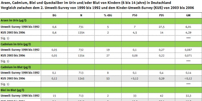 Tabelle zur Belastung der Kinder mit Arsen, Schwermetallen, PCP und PAK seit 1990