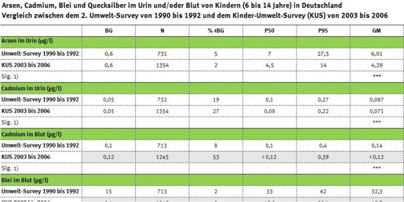 Tabelle zur Arsen-, Schwermetall-, PCP- und 1-Hydroxypyrenbelastung der Kinder im Umwelt-Survey von 1990 bis 1992 und im KUS