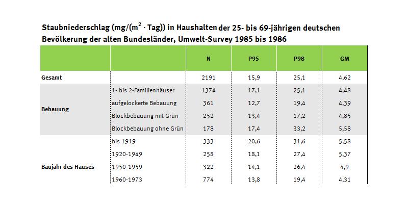 Tabelle zu Einflussgrößen auf die Staubmenge im Haushalt, Umwelt-Survey 1985 bis 1986