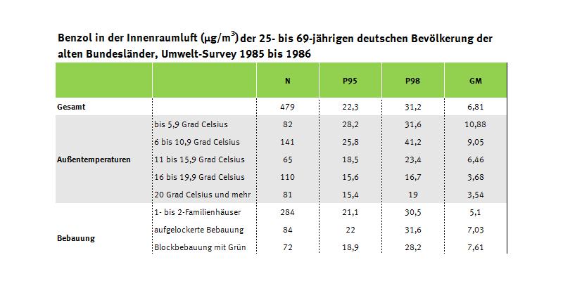 Tabelle zum Benzolgehalt der Innenraumluft, Umwelt-Survey 1985 bis 1986