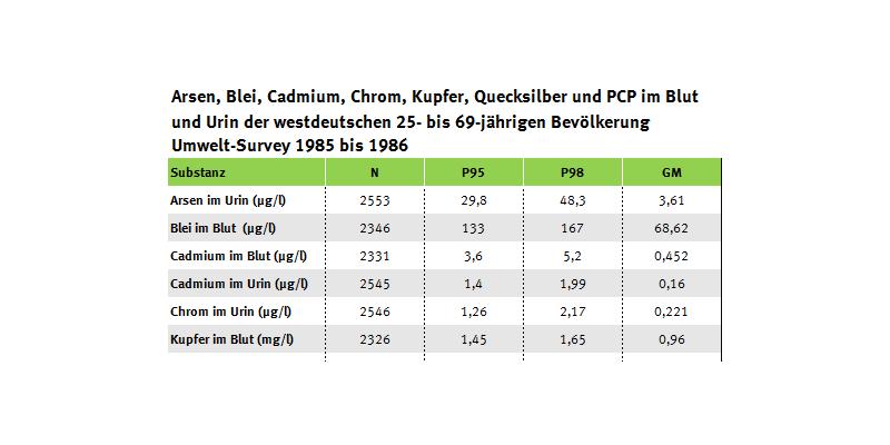 Tabelle zur Arsen- und Schwermetall- sowie PCP-Belastung in der BRD, Umwelt-Survey 1985 bis 1986