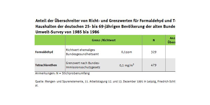 Tabelle zu erhöhten Werten Formaldehyd und Tetrachlorethen in der Innenraumluft, Umwelt-Survey 1985 bis 1986