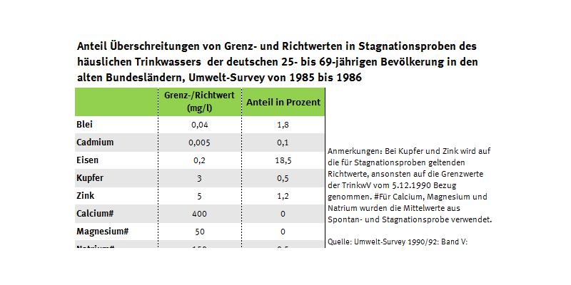 Tabelle der Trinkwasserüberschreiter, Umwelt-Survey 1985 bis 1986