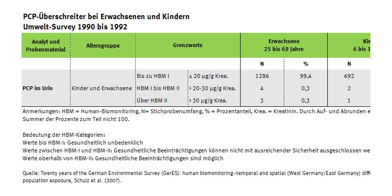 Tabelle zu den PCP-Überschreitungen im Umwelt-Survey 1990 bis 1992