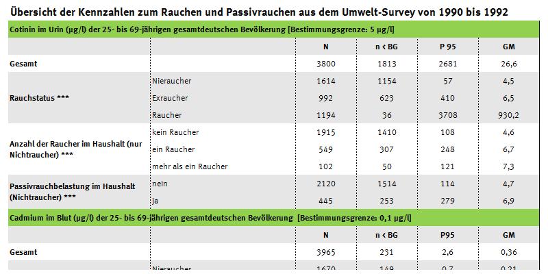 Tabelle mit den Kennzahlen zum Rausen aus dem Umwelt-Survey 1990 bis 1992, Cotinin-, Cadmium- und Benzolwerte