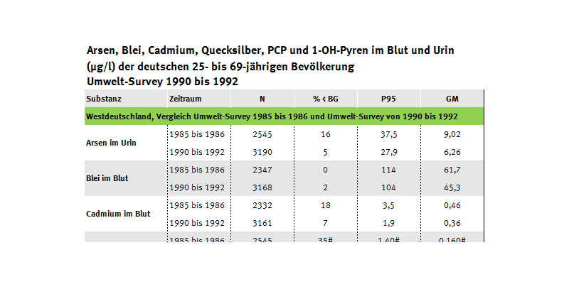 Tabelle zur Belastung der Erwachsenen mit Arsen, Schwermetallen, PCP und 1-OH-Pyren