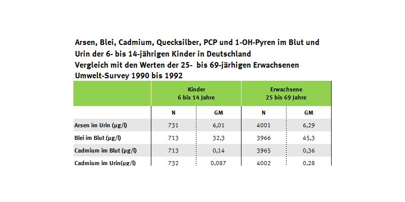Tabelle zur Bealstung von Kindern und Erwachsenen mit Arsen, Schwermetallen, PCP und 1-OH-Pyren