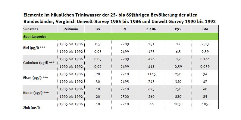 Tabelle der Elemente im Trinkwasser im Umwelt-Survey von 1990 bis 1992 und 1985 bis 1986