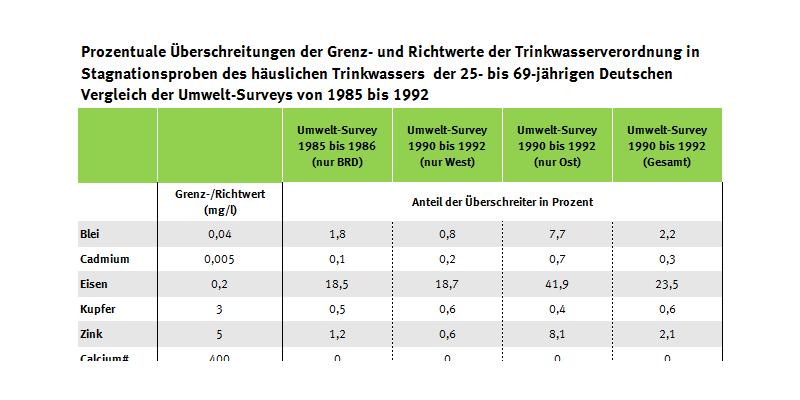 Tabelle der Trinkwasser-Überschreiter, Umwetl-Survey 1990 bis 1992