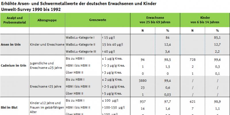 Tabelle zu Arsen- und Schwermetallüberschreitern im Umwelt-Survey 1990 bis 1992
