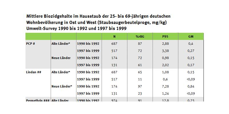 Tabelle zum Biozidgehalt im Hausstaub in Ost- und Westdeutschland, Umwelt-Survey 1990 bis 1992
