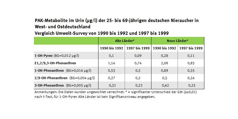 Tabelle zur Entwicklung der Gehalte an PAK-Mataboliten in den neuen und alten Bundesländern, Umwelt-Survey 1990 bis 1992