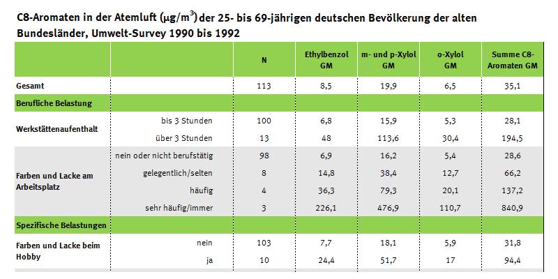 Tabelle zum Gehalt der C8-Aromaten in der Atemluft