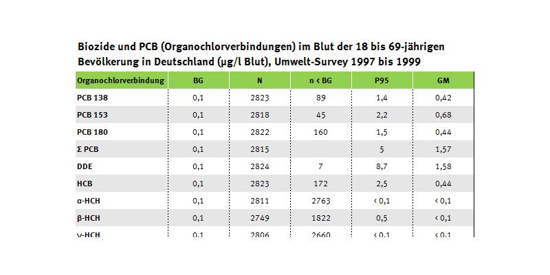Tabelle zu Bioziden und PCB (Organochlorverbindungen) im Blut, Umwelt-Survey 1997 bis 1999