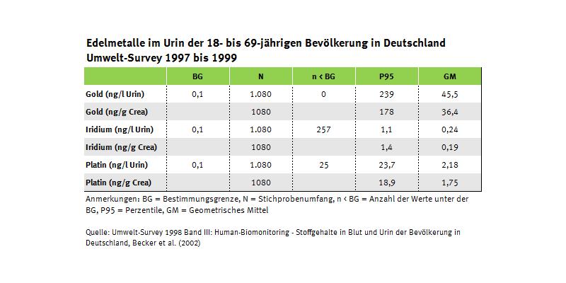 Tabelle zu den Edelmetallgehalten im Urin, Umwelt-Survey 1997 bis 1999