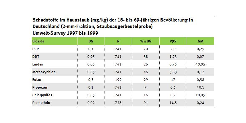 Tabelle Schadstofe im Hausstaub, Umwelt-Survey 1997 bis 1999