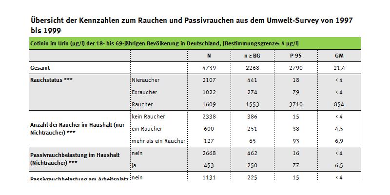 Tabelle zur Cotinin-, Cadmium- und PAK-Belastung der Raucher, Umwelt-Survey 1997 bis 1999