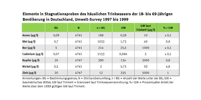 Tabelle der Trinkwasserwerte und Grenzwertüberschreiter Umwelt-Survey 1997 bis 1999