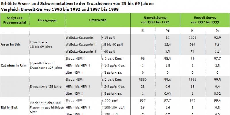 Tabelle zu Arsen- und Schwermetallüberschreitern, Vergleich Umwelt-Survey 1997 bis 1999 und Umwelt-Survey 1990 bis 1992