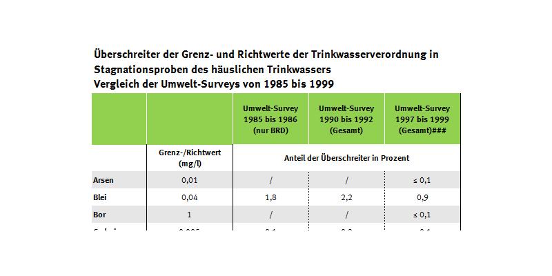 Tabelle der Trinkwasser-Überschreiter seit 1985