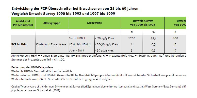 Tabelle zur Entwicklung der PCP-Überschreiter seit 1990