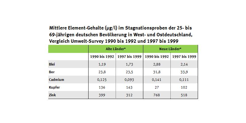 Tabelle zu Element-Gehalten im Stagnationswasser in Ost- und Westdeutschland