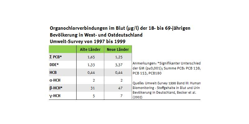 Tabelle der Organochlorverbindungen im Blut der Bevölkerung von Ost- und Westdeutschland