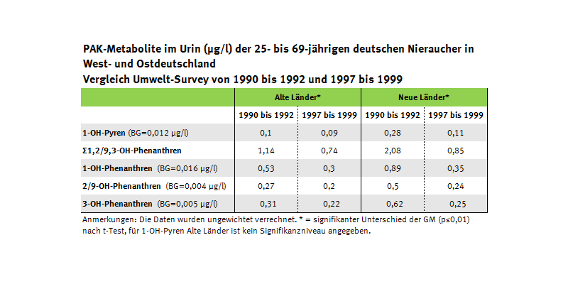 Tabelle zur PAK-Belastung in Ost- und Westdeutschland
