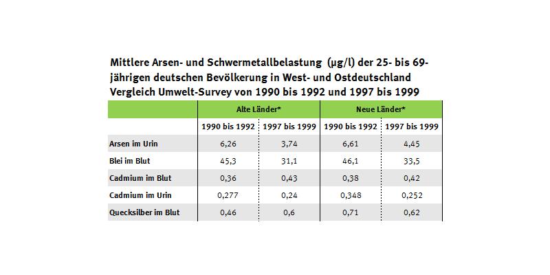 Tabelle zu den Arsen- und Schwermetallgehalten in Ost- und Westdeutschland