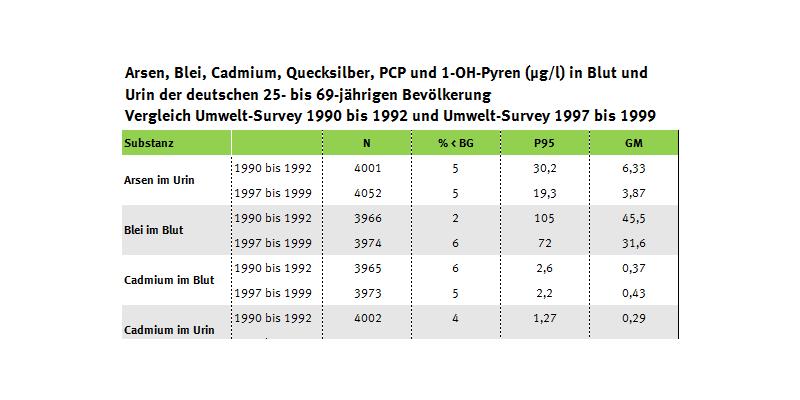 Tabelle zu Schwermetallen, PCP und 1-OH-Pyren im Urin der Erwachsenen, Vergleich Umwelt-Survey 1990/92 und 1997/99