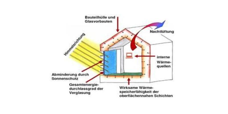 Schema der bauphysikalischen Prozesse, die für den Wärmeschutz und den thermischen Komfort im Sommer in Aufenthaltsräumen ausschlaggebend sind
