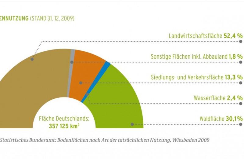 Grafik zur Flächennutzung: Von einer Gesamtfläche in Deutschland von 357.125 km2 werden 52,4 % als Landwirtschaftsfläche genutzt; 30,1 % sind Waldfläche; 13,3 %