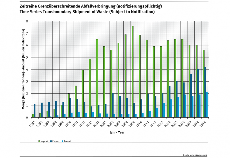 Development of the import and export of hazardous waste and other restricted waste 1995-2008